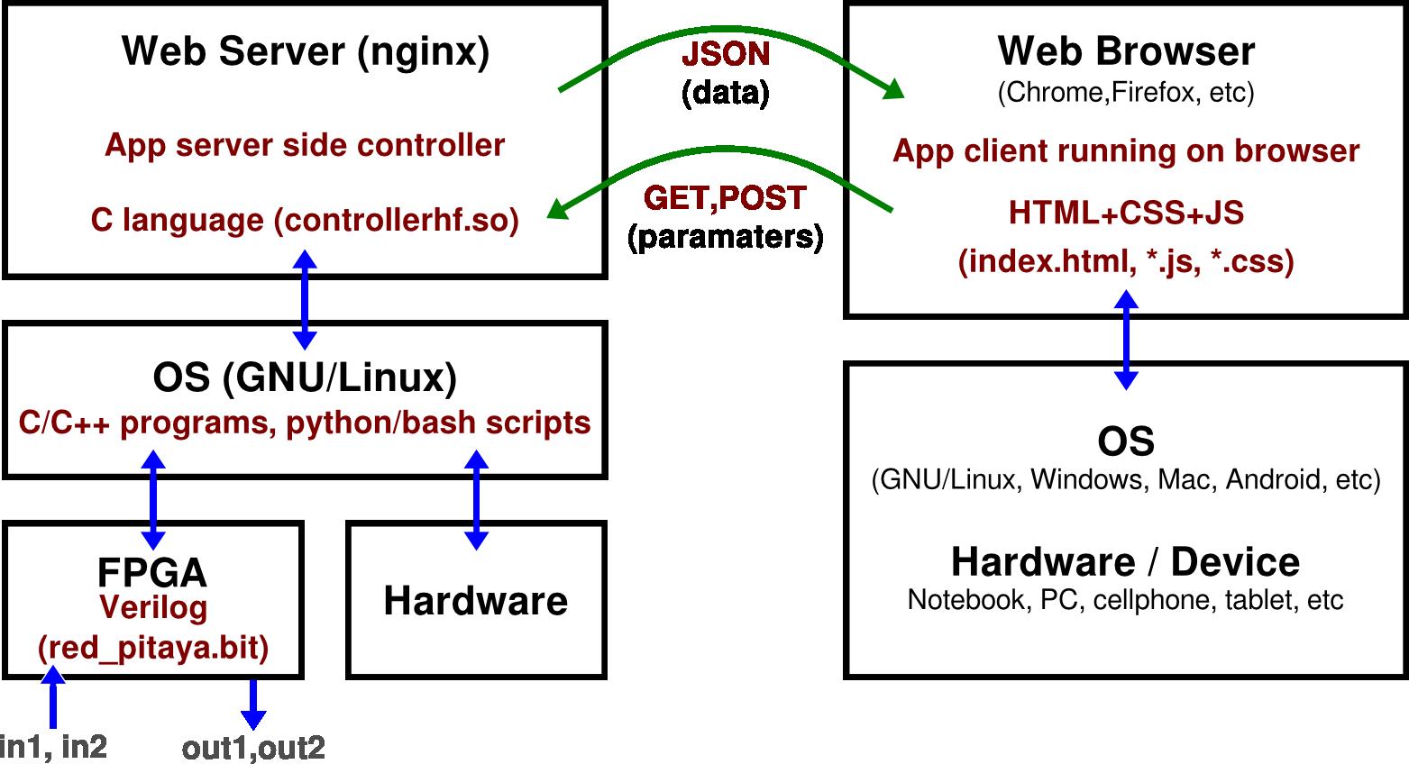 Intruments on App